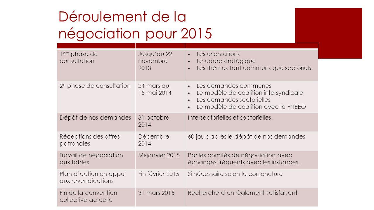 Déroulement de la négociation pour 2015 1 ère phase de consultation Jusquau22 novembre 2013 Les orientations Le cadre stratégique Les thèmes tant comm