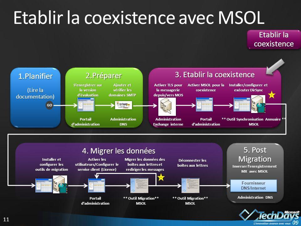 11 Etablir la coexistence avec MSOL Etablir la coexistence 5.