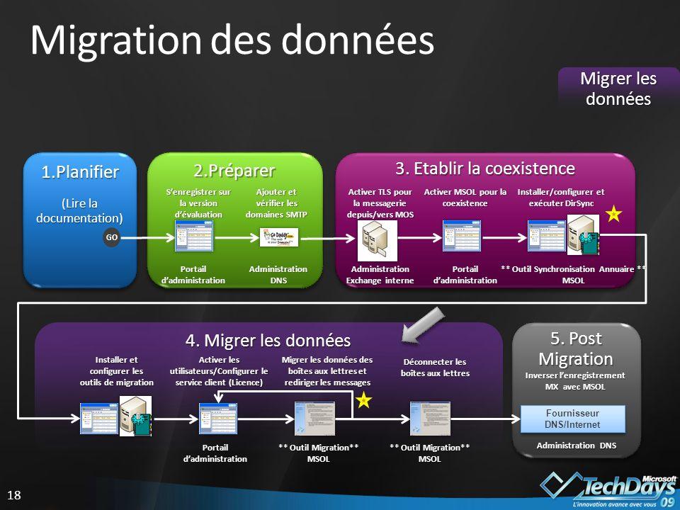 18 Migration des données Migrer les données 5.Post Migration 4.