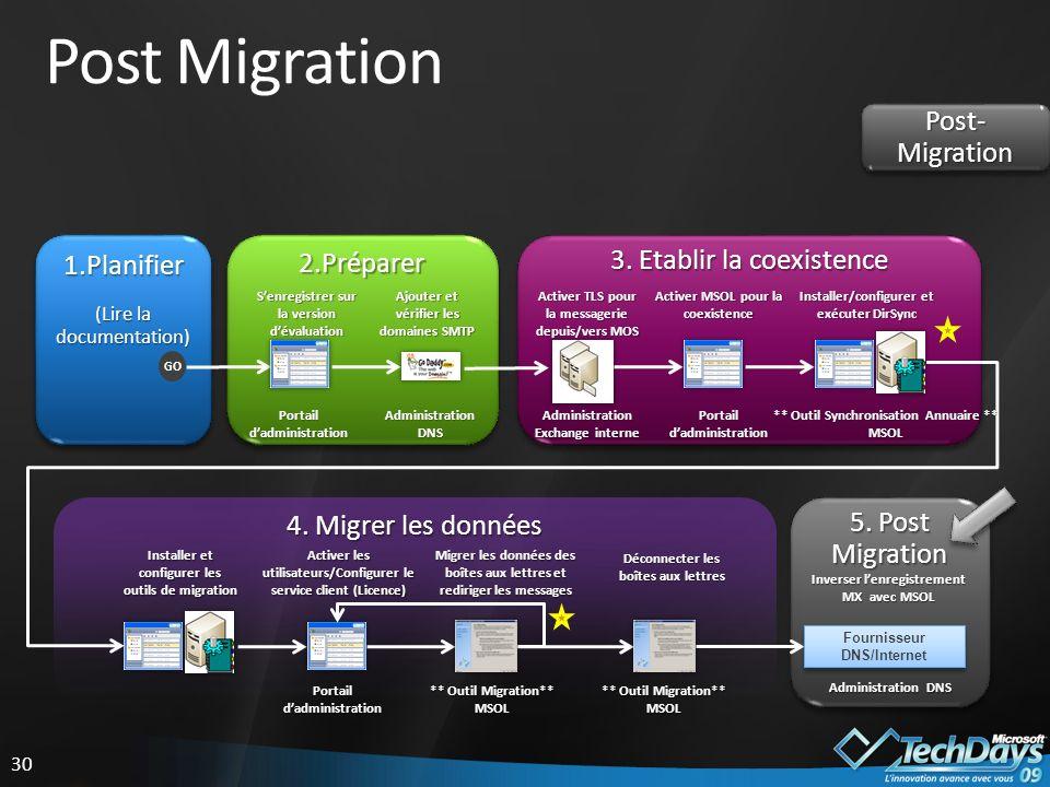 30 Post Migration Post- Migration 5.Post Migration 4.