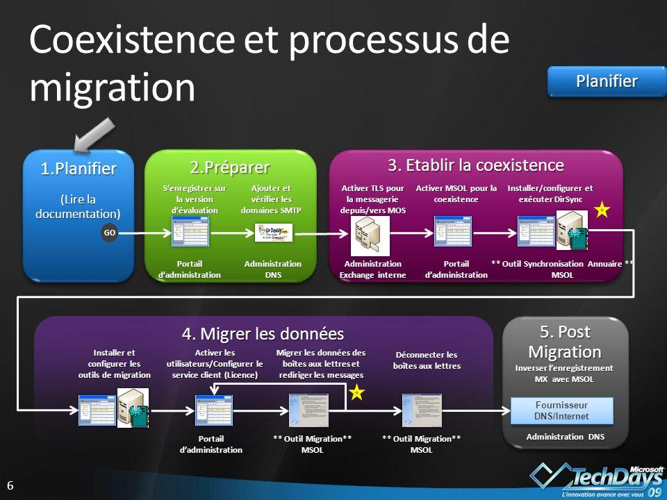 6 Coexistence et processus de migration 5.Post Migration 4.