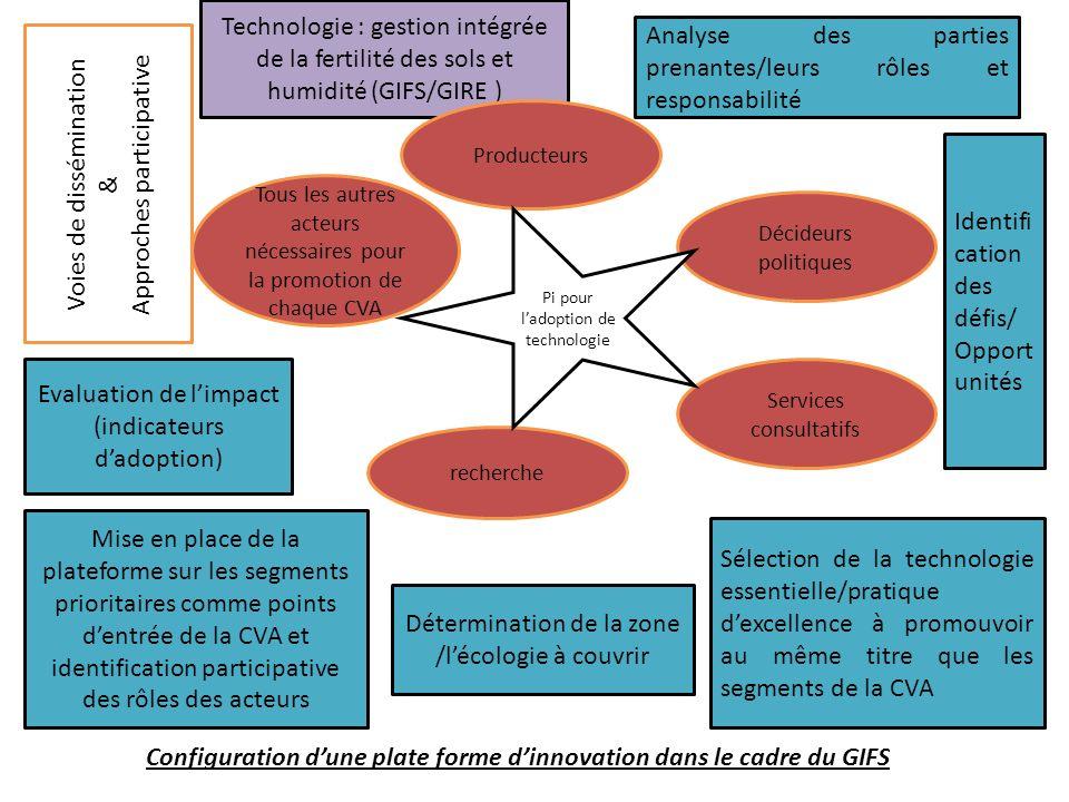 Technologie : gestion intégrée de la fertilité des sols et humidité (GIFS/GIRE ) Détermination de la zone /lécologie à couvrir Sélection de la technol