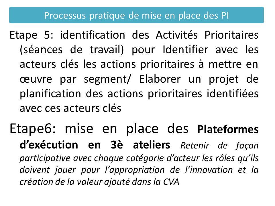 Etape 5: identification des Activités Prioritaires (séances de travail) pour Identifier avec les acteurs clés les actions prioritaires à mettre en œuv