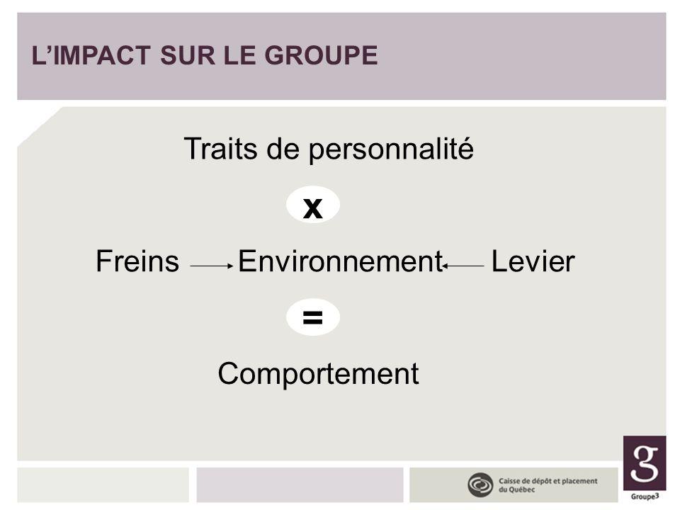 LIMPACT SUR LE GROUPE Traits de personnalité x Freins Environnement Levier = Comportement