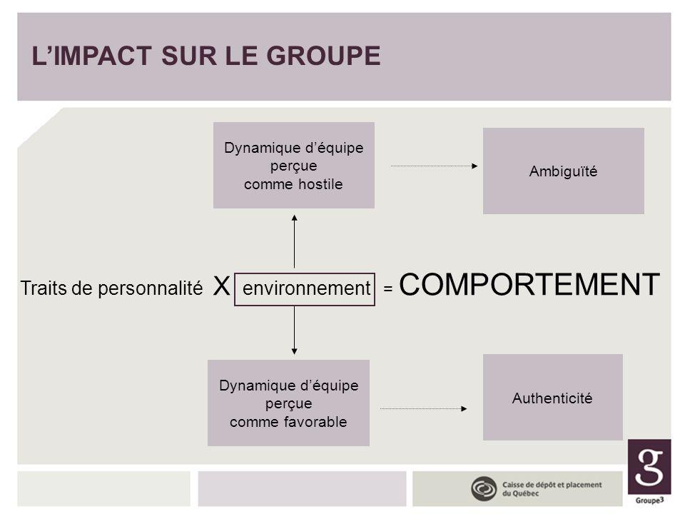 LIMPACT SUR LE GROUPE Traits de personnalité X environnement = COMPORTEMENT Dynamique déquipe perçue comme hostile Dynamique déquipe perçue comme favo