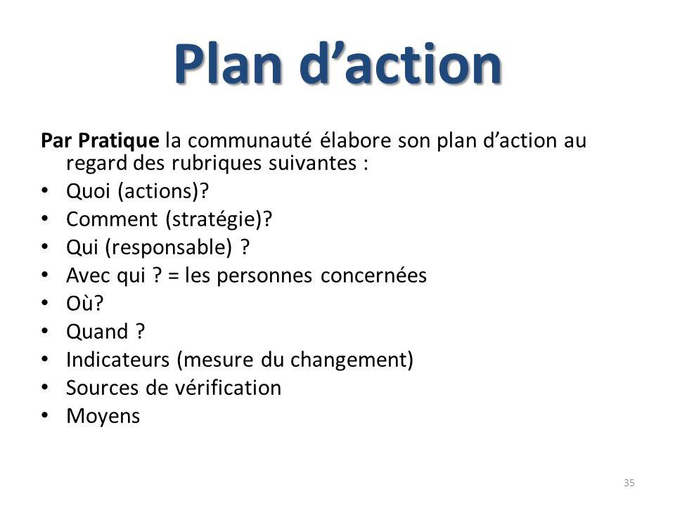 Plan daction Par Pratique la communauté élabore son plan daction au regard des rubriques suivantes : Quoi (actions)? Comment (stratégie)? Qui (respons