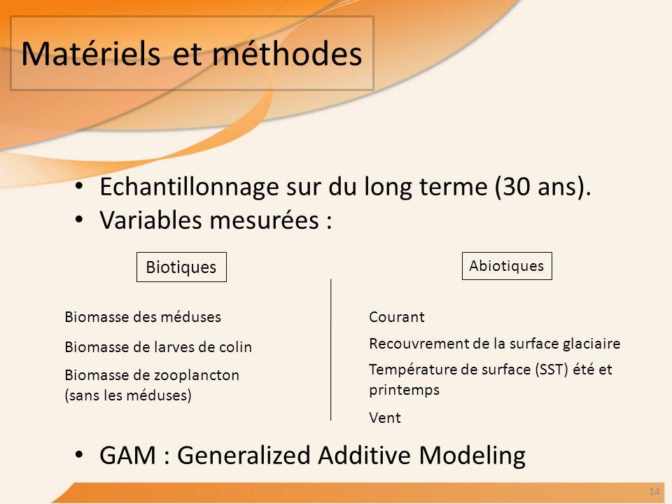 Matériels et méthodes Echantillonnage sur du long terme (30 ans). Variables mesurées : GAM : Generalized Additive Modeling Biotiques Abiotiques Biomas