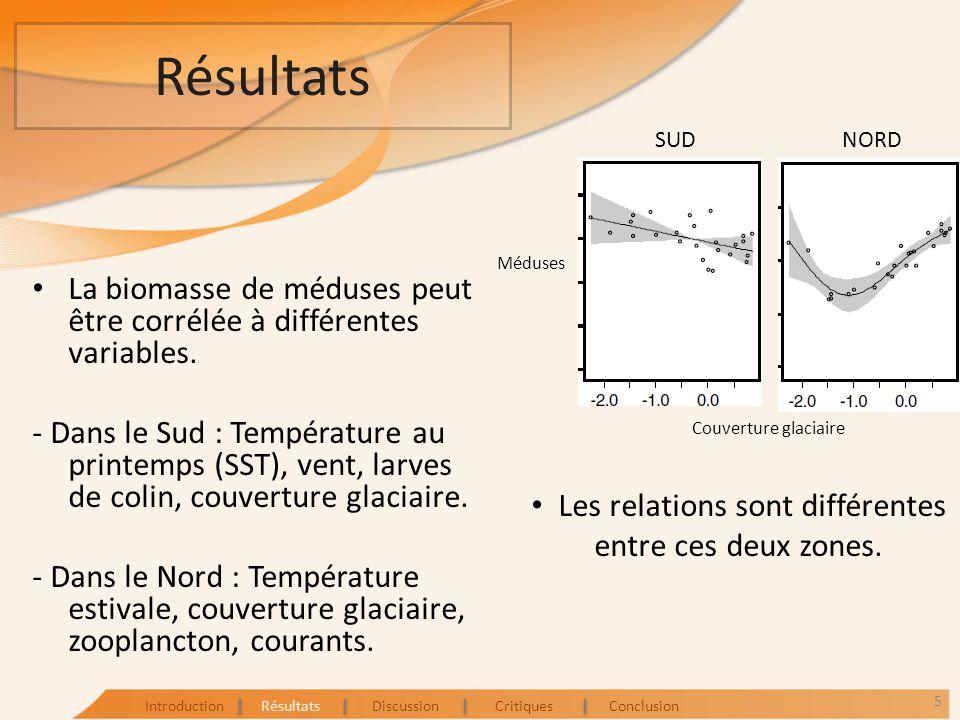 Résultats La biomasse de méduses peut être corrélée à différentes variables. - Dans le Sud : Température au printemps (SST), vent, larves de colin, co
