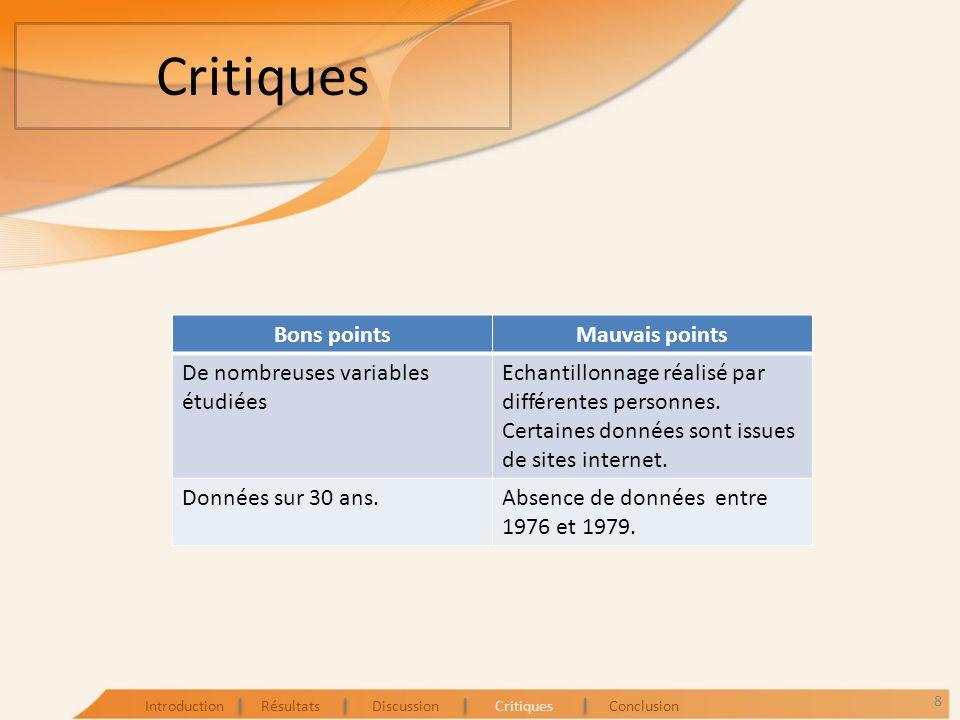 Critiques Bons pointsMauvais points De nombreuses variables étudiées Echantillonnage réalisé par différentes personnes. Certaines données sont issues