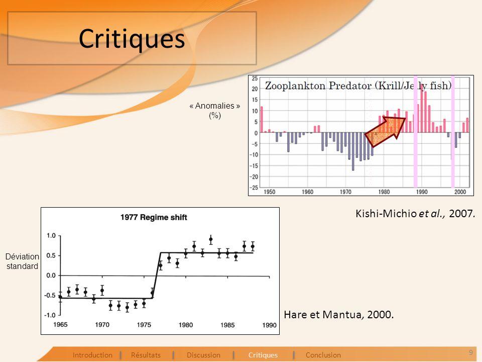 Critiques Kishi-Michio et al., 2007. Hare et Mantua, 2000. 9 IntroductionRésultatsDiscussionCritiquesConclusion « Anomalies » (%) Déviation standard