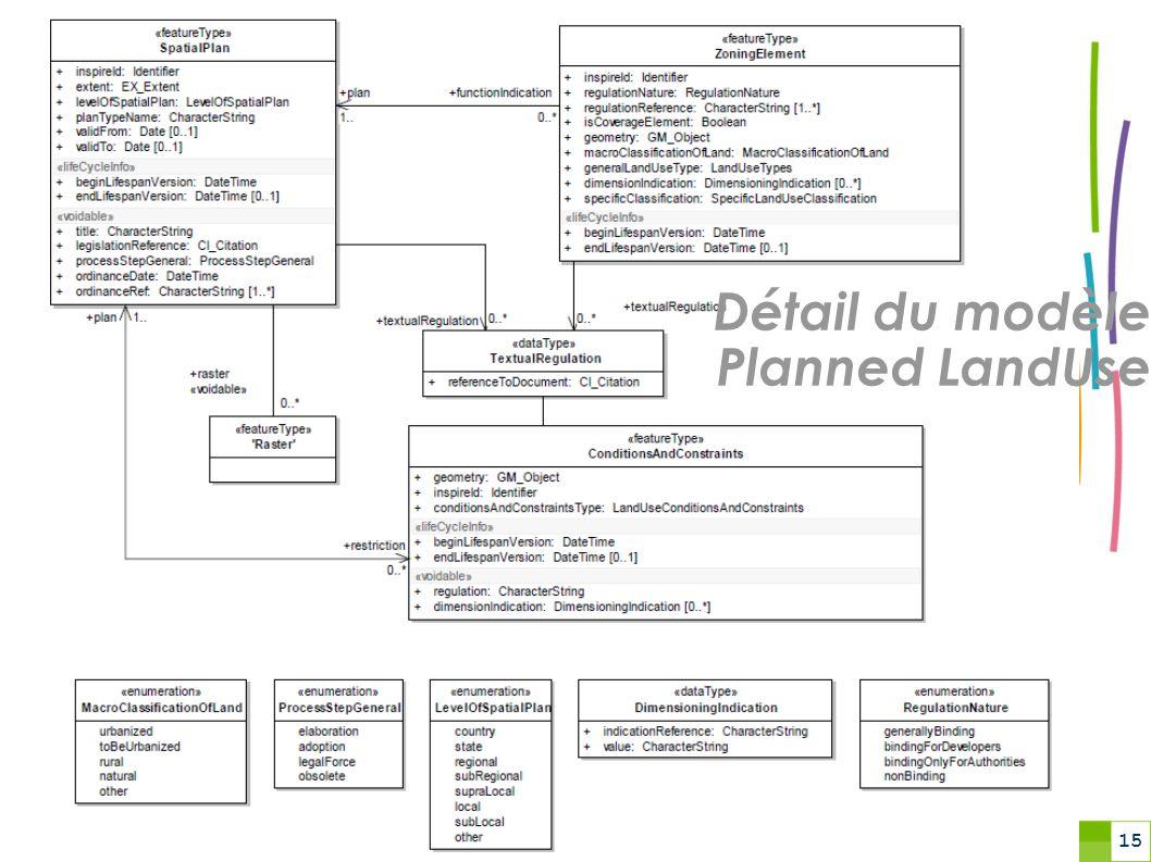 15 Détail du modèle Planned LandUse
