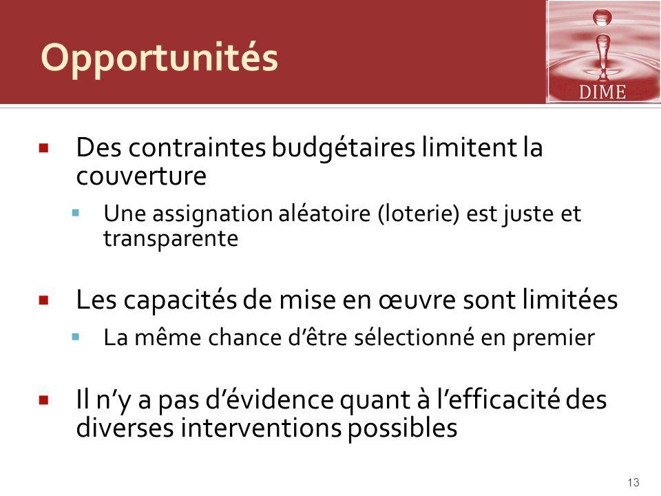 Opportunités Des contraintes budgétaires limitent la couverture Une assignation aléatoire (loterie) est juste et transparente Les capacités de mise en