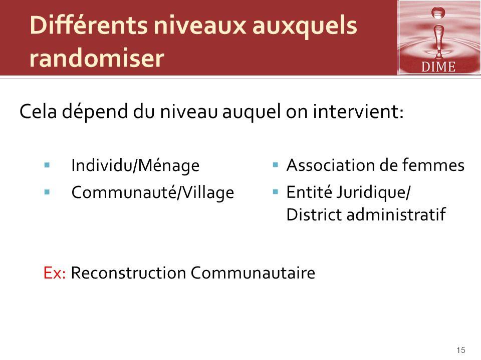 Différents niveaux auxquels randomiser Cela dépend du niveau auquel on intervient: Individu/Ménage Communauté/Village Ex: Reconstruction Communautaire