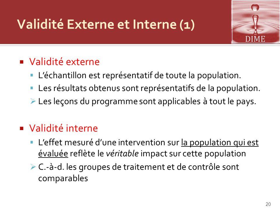 Validité Externe et Interne (1) Validité externe Léchantillon est représentatif de toute la population. Les résultats obtenus sont représentatifs de l