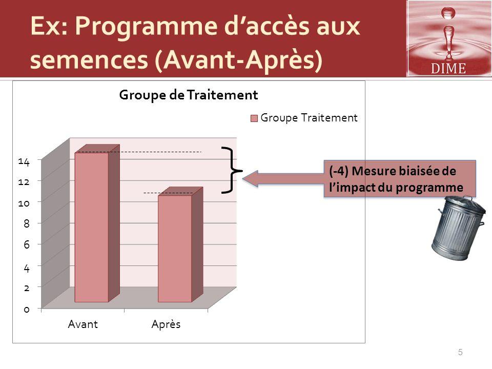 5 (-4) Mesure biaisée de limpact du programme Ex: Programme daccès aux semences (Avant-Après)