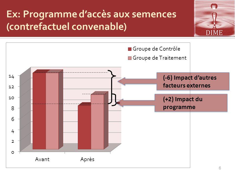 6 (-6) Impact dautres facteurs externes (+2) Impact du programme Ex: Programme daccès aux semences (contrefactuel convenable)