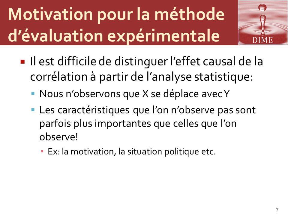Motivation pour la méthode dévaluation expérimentale Il est difficile de distinguer leffet causal de la corrélation à partir de lanalyse statistique: