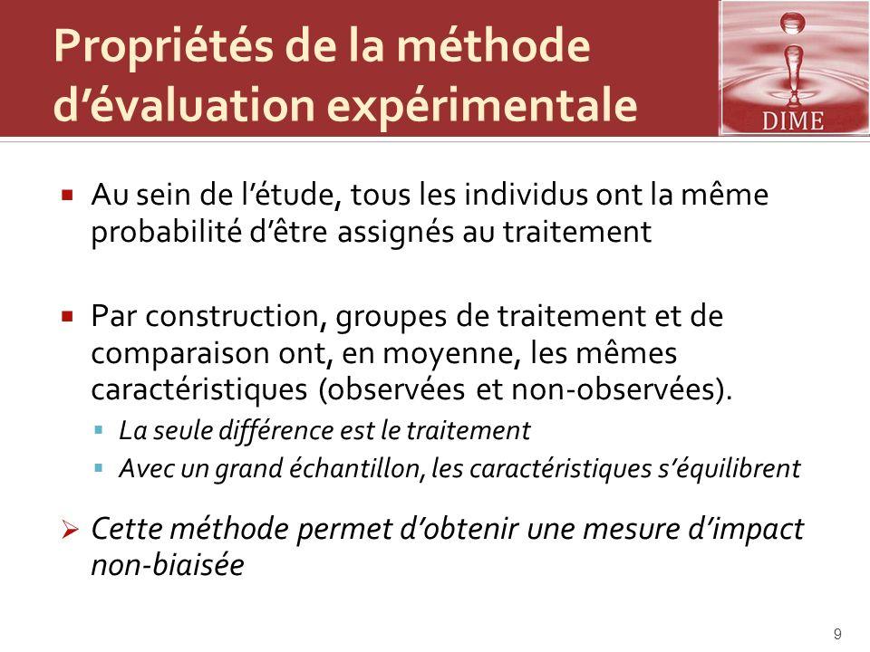 Propriétés de la méthode dévaluation expérimentale Au sein de létude, tous les individus ont la même probabilité dêtre assignés au traitement Par cons