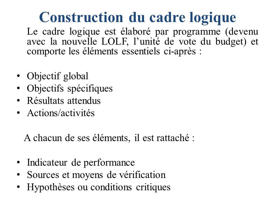 Construction du cadre logique Le cadre logique est élaboré par programme (devenu avec la nouvelle LOLF, lunité de vote du budget) et comporte les élém