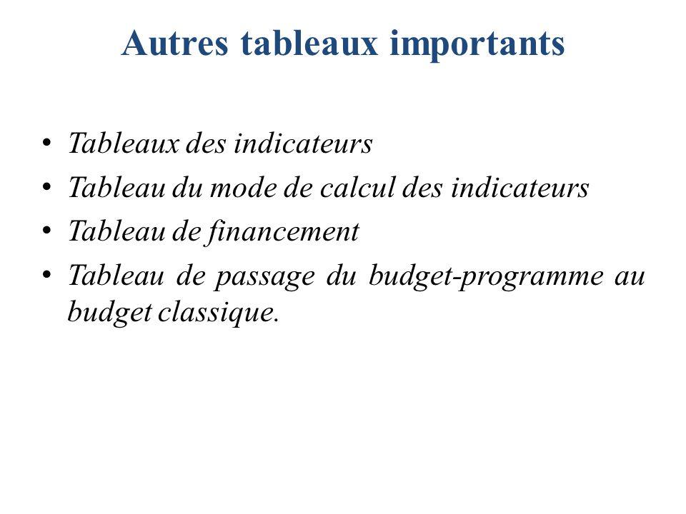 Autres tableaux importants Tableaux des indicateurs Tableau du mode de calcul des indicateurs Tableau de financement Tableau de passage du budget-prog