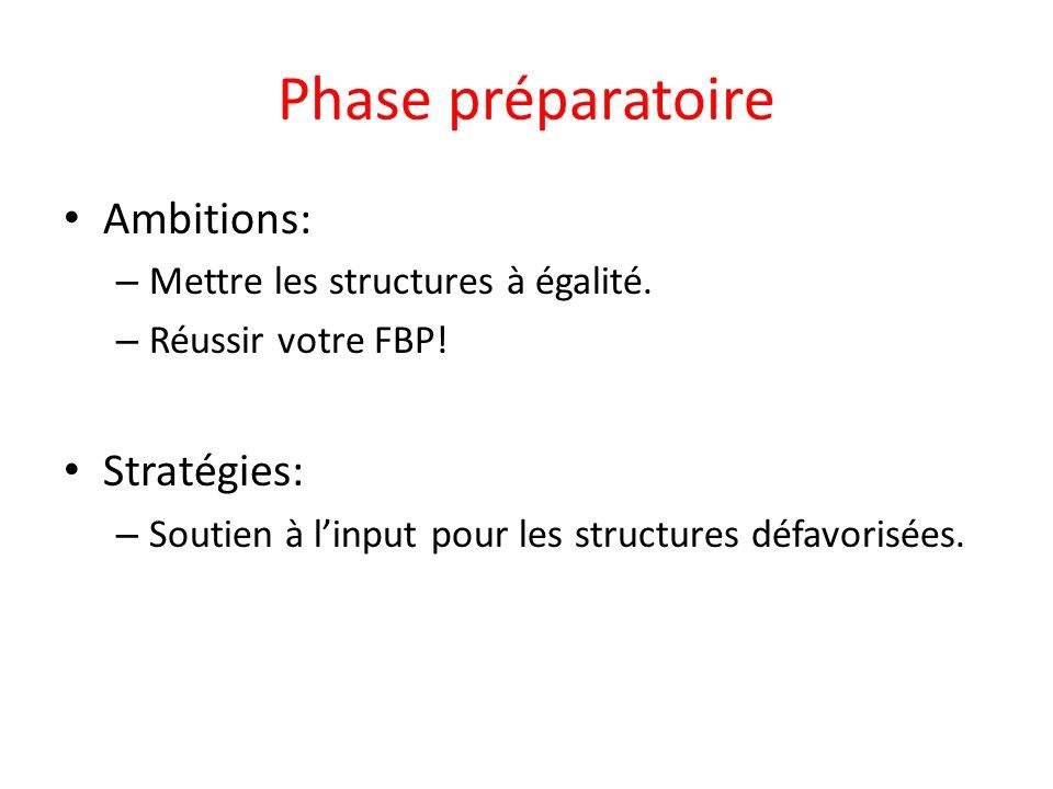 Phase préparatoire Ambitions: – Mettre les structures à égalité.