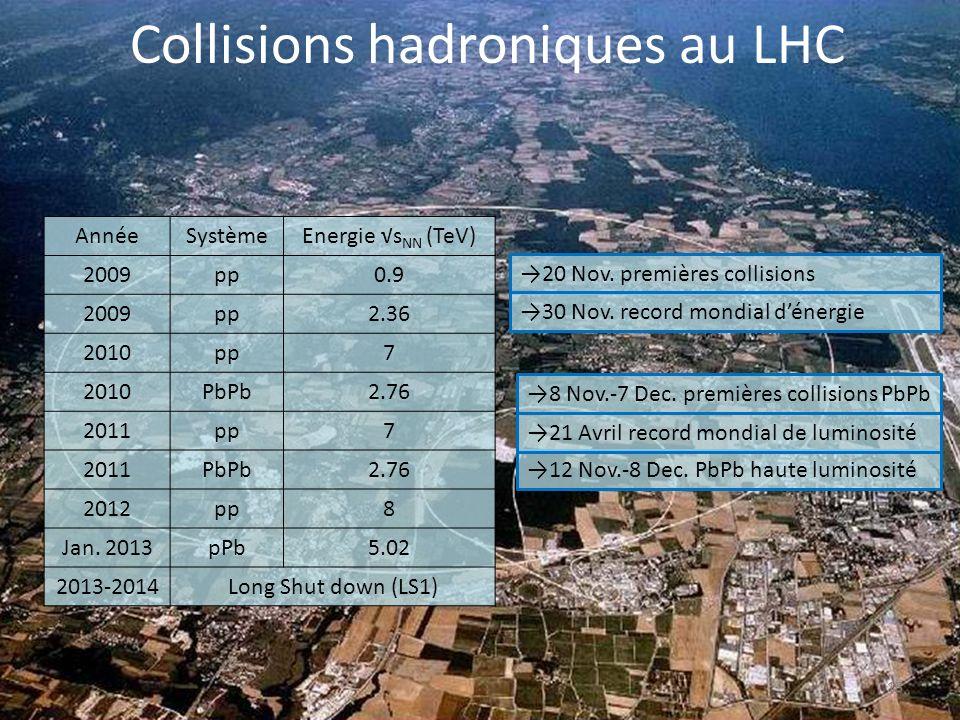 Collisions hadroniques au LHC 13 AnnéeSystèmeEnergie s NN (TeV) 2009pp0.9 2009pp2.36 2010pp7 2010PbPb2.76 2011pp7 2011PbPb2.76 2012pp8 Jan.