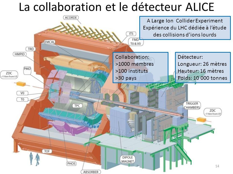 La collaboration et le détecteur ALICE A Large Ion Collider Experiment Expérience du LHC dédiée à létude des collisions dions lourds Détecteur: Longueur: 26 mètres Hauteur: 16 mètres Poids: 10 000 tonnes Collaboration: >1000 membres >100 instituts >30 pays 14