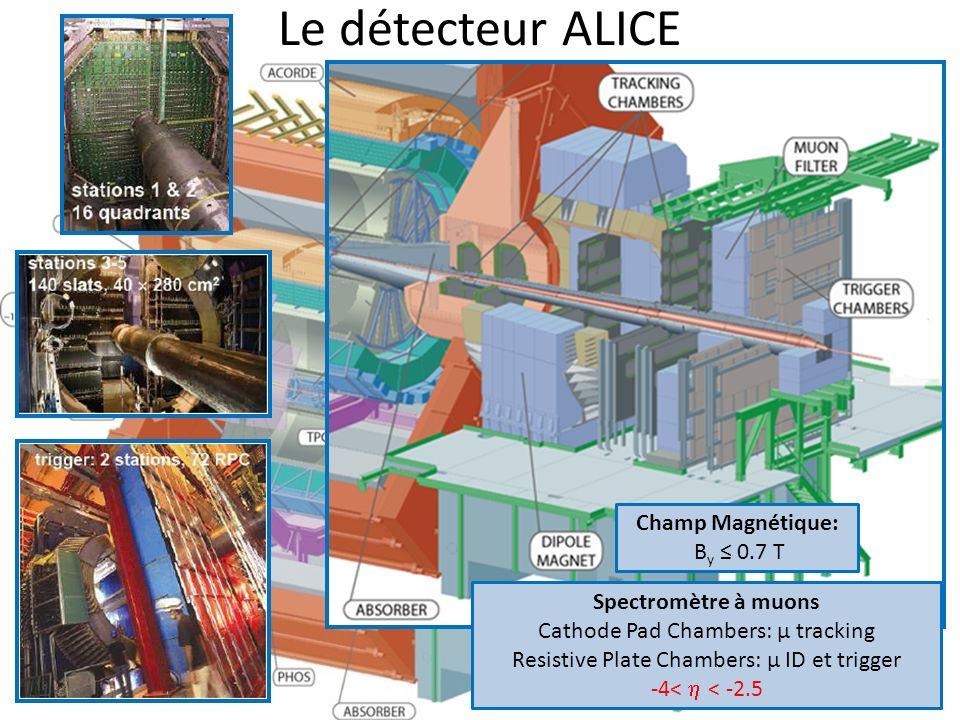 Le détecteur ALICE Champs Magnétiques |η|< 0.9: B z = 0.5 T -4< η < -2.5: B y 0.7 T 17 Spectromètre à muons Cathode Pad Chambers: μ tracking Resistive Plate Chambers: μ ID et trigger -4< < -2.5 Champ Magnétique: B y 0.7 T