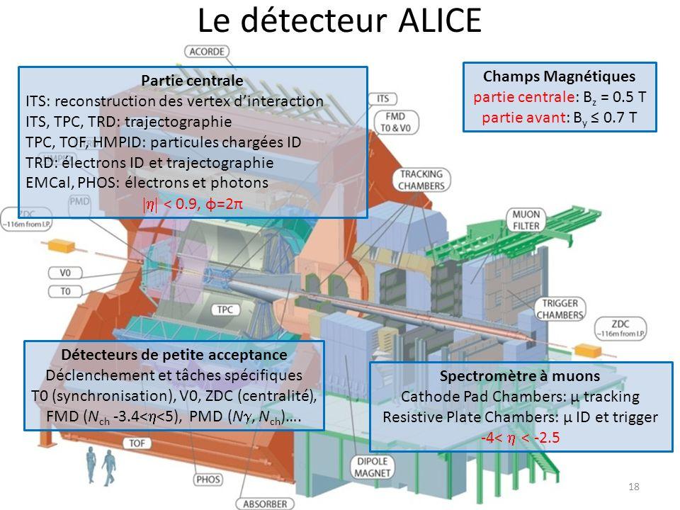 Le détecteur ALICE 18 Spectromètre à muons Cathode Pad Chambers: μ tracking Resistive Plate Chambers: μ ID et trigger -4< < -2.5 Détecteurs de petite acceptance Déclenchement et tâches spécifiques T0 (synchronisation), V0, ZDC (centralité), FMD (N ch -3.4< <5), PMD (N, N ch )….