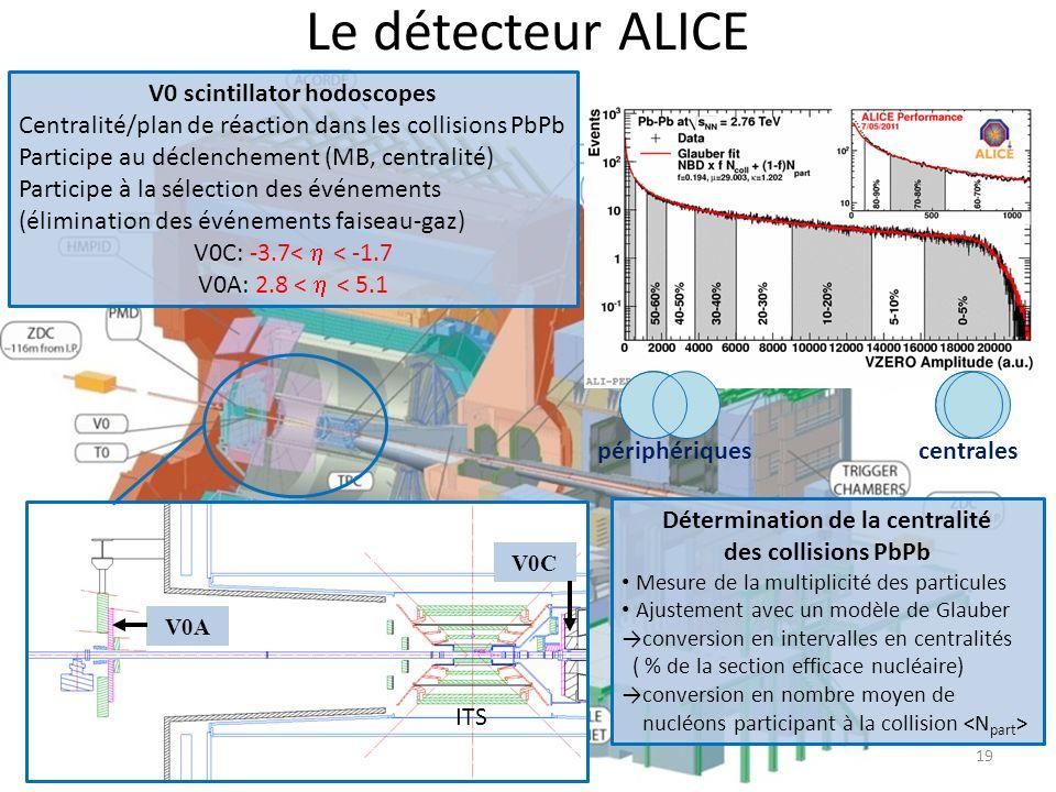 Le détecteur ALICE V0 scintillator hodoscopes Centralité/plan de réaction dans les collisions PbPb Participe au déclenchement (MB, centralité) Participe à la sélection des événements (élimination des événements faiseau-gaz) V0C: -3.7< < -1.7 V0A: 2.8 < < 5.1 V0A V0C ITS 19 Détermination de la centralité des collisions PbPb Mesure de la multiplicité des particules Ajustement avec un modèle de Glauber conversion en intervalles en centralités ( % de la section efficace nucléaire) conversion en nombre moyen de nucléons participant à la collision périphériquescentrales