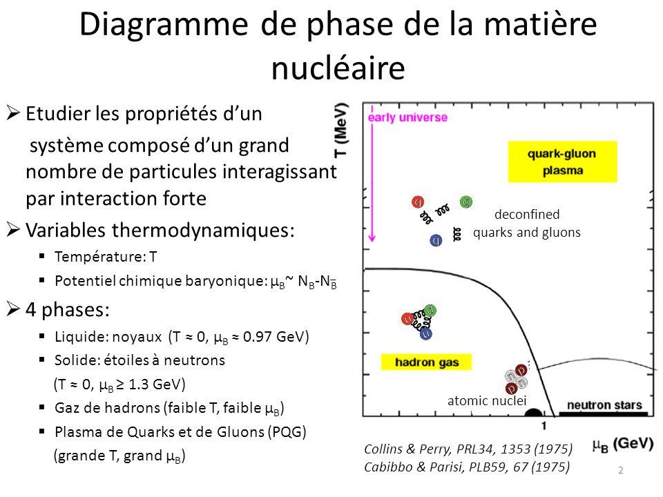 Diagramme de phase de la matière nucléaire deconfined quarks and gluons atomic nuclei 2 Etudier les propriétés dun système composé dun grand nombre de particules interagissant par interaction forte Variables thermodynamiques: Température: T Potentiel chimique baryonique: μ B ~ N B -N B 4 phases: Liquide: noyaux (T 0, μ B 0.97 GeV) Solide: étoiles à neutrons (T 0, μ B 1.3 GeV) Gaz de hadrons (faible T, faible μ B ) Plasma de Quarks et de Gluons (PQG) (grande T, grand μ B ) Collins & Perry, PRL34, 1353 (1975) Cabibbo & Parisi, PLB59, 67 (1975)