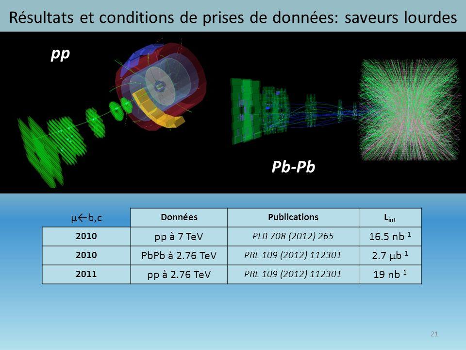 Résultats et conditions de prises de données: saveurs lourdes 21 μb,c DonnéesPublicationsL int 2010 pp à 7 TeV PLB 708 (2012) 265 16.5 nb -1 2010 PbPb à 2.76 TeV PRL 109 (2012) 112301 2.7 μb -1 2011 pp à 2.76 TeV PRL 109 (2012) 112301 19 nb -1 pp Pb-Pb