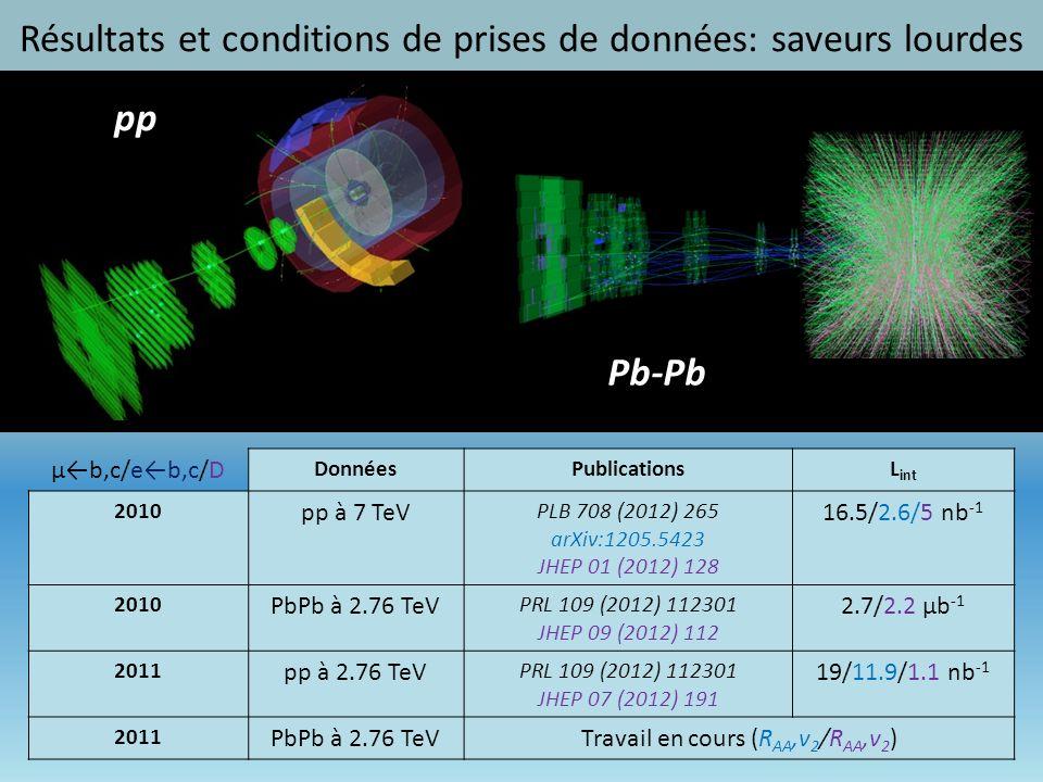 22 pp Pb-Pb μb,c/eb,c/D DonnéesPublicationsL int 2010 pp à 7 TeV PLB 708 (2012) 265 arXiv:1205.5423 JHEP 01 (2012) 128 16.5/2.6/5 nb -1 2010 PbPb à 2.76 TeV PRL 109 (2012) 112301 JHEP 09 (2012) 112 2.7/2.2 μb -1 2011 pp à 2.76 TeV PRL 109 (2012) 112301 JHEP 07 (2012) 191 19/11.9/1.1 nb -1 2011 PbPb à 2.76 TeVTravail en cours (R AA,v 2 /R AA,v 2 ) Résultats et conditions de prises de données: saveurs lourdes