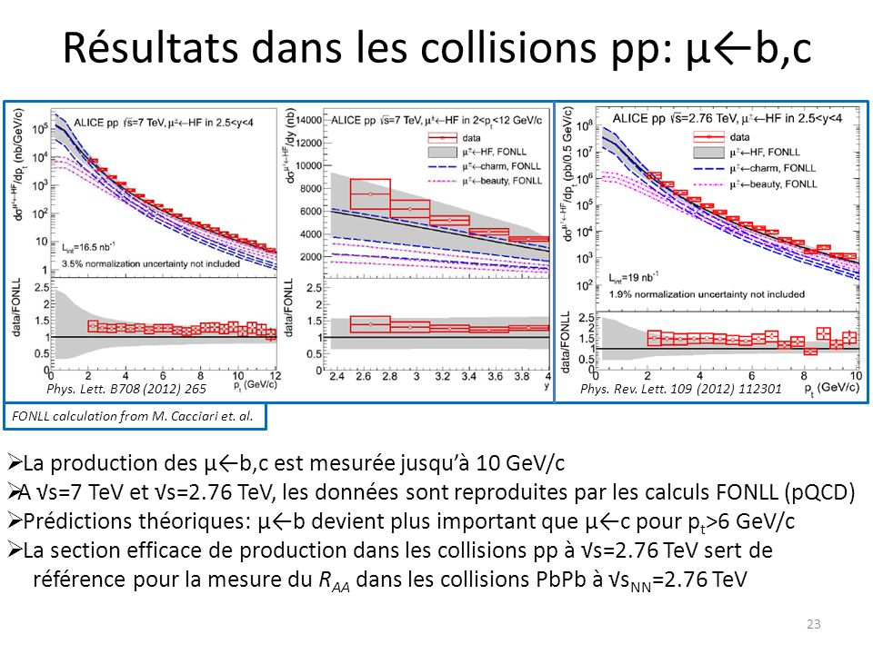 Résultats dans les collisions pp: μb,c 23 FONLL calculation from M.