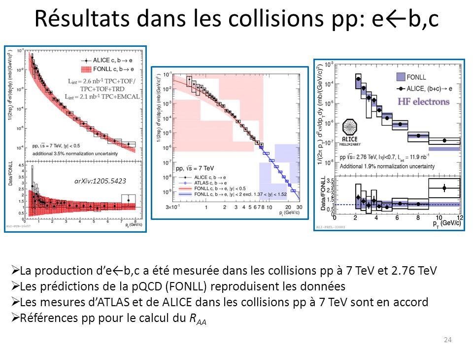 24 La production deb,c a été mesurée dans les collisions pp à 7 TeV et 2.76 TeV Les prédictions de la pQCD (FONLL) reproduisent les données Les mesures dATLAS et de ALICE dans les collisions pp à 7 TeV sont en accord Références pp pour le calcul du R AA arXiv:1205.5423 Résultats dans les collisions pp: eb,c