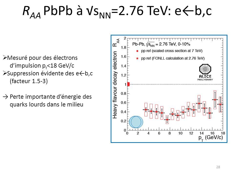 R AA PbPb à s NN =2.76 TeV: eb,c 28 Mesuré pour des électrons dimpulsion p t <18 GeV/c Suppression évidente des eb,c (facteur 1.5-3) Perte importante dénergie des quarks lourds dans le milieu