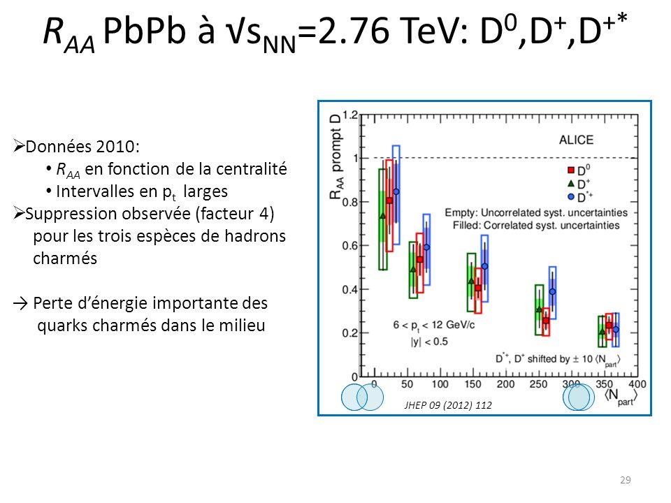 R AA PbPb à s NN =2.76 TeV: D 0,D +,D +* 29 Données 2010: R AA en fonction de la centralité Intervalles en p t larges Suppression observée (facteur 4) pour les trois espèces de hadrons charmés Perte dénergie importante des quarks charmés dans le milieu JHEP 09 (2012) 112