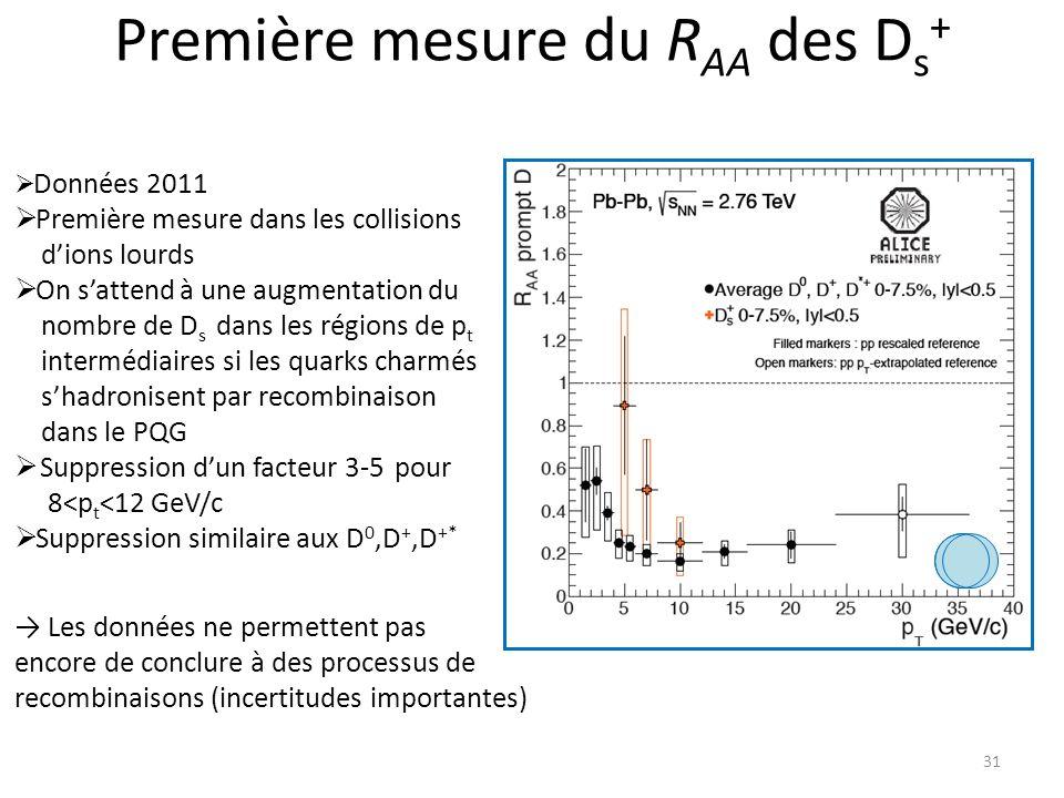 Première mesure du R AA des D s + 31 Données 2011 Première mesure dans les collisions dions lourds On sattend à une augmentation du nombre de D s dans les régions de p t intermédiaires si les quarks charmés shadronisent par recombinaison dans le PQG Suppression dun facteur 3-5 pour 8<p t <12 GeV/c Suppression similaire aux D 0,D +,D +* Les données ne permettent pas encore de conclure à des processus de recombinaisons (incertitudes importantes)