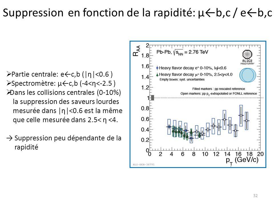 Suppression en fonction de la rapidité: μb,c / eb,c 32 Partie centrale: ec,b (|η|<0.6 ) Spectromètre: μc,b (-4<η<-2.5 ) Dans les collisions centrales (0-10%) la suppression des saveurs lourdes mesurée dans |η|<0.6 est la même que celle mesurée dans 2.5< η <4.