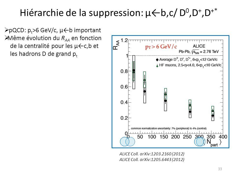 33 Hiérarchie de la suppression: μb,c/ D 0,D +,D +* ALICE Coll.