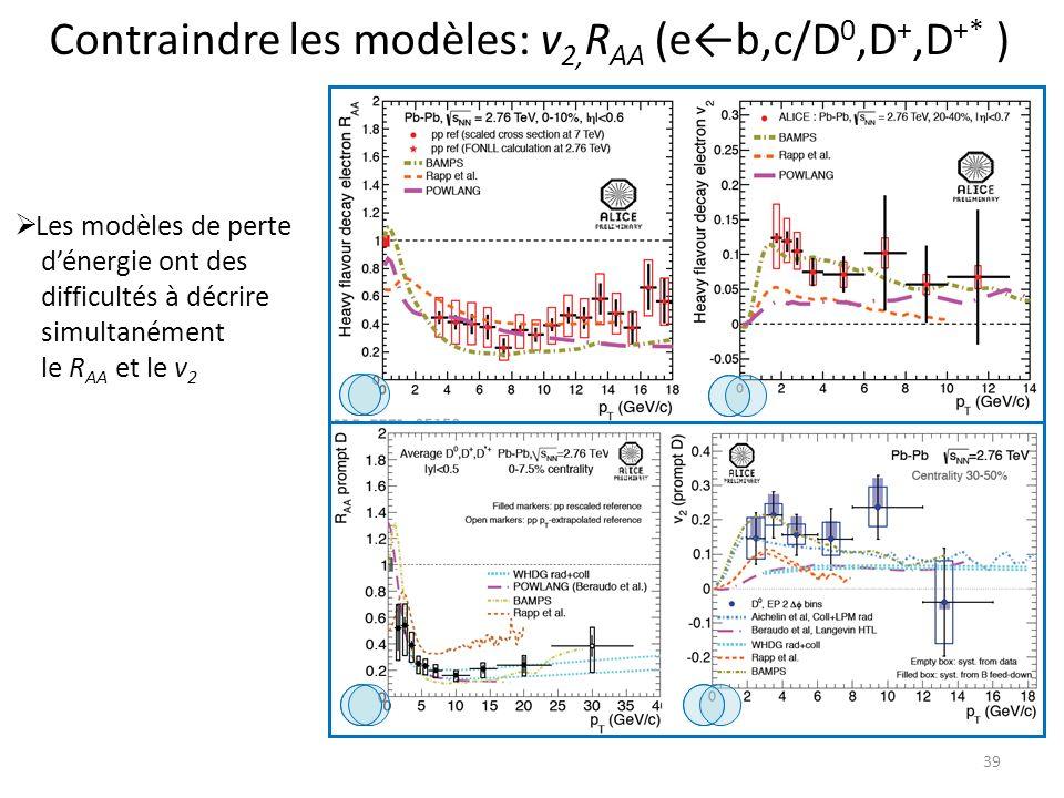 39 Contraindre les modèles: v 2, R AA (eb,c/D 0,D +,D +* ) Les modèles de perte dénergie ont des difficultés à décrire simultanément le R AA et le v 2