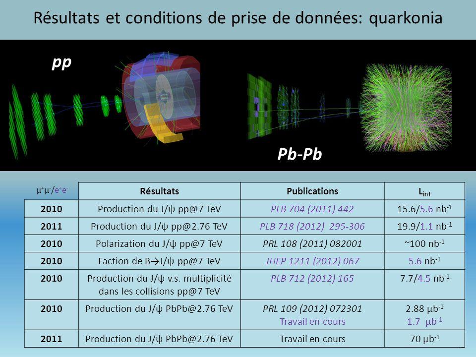 41 pp Pb-Pb μ+μ-/e+e- μ+μ-/e+e- RésultatsPublicationsL int 2010Production du J/ψ pp@7 TeVPLB 704 (2011) 44215.6/5.6 nb -1 2011Production du J/ψ pp@2.76 TeVPLB 718 (2012) 295-30619.9/1.1 nb -1 2010Polarization du J/ψ pp@7 TeVPRL 108 (2011) 082001~100 nb -1 2010Faction de BJ/ψ pp@7 TeVJHEP 1211 (2012) 0675.6 nb -1 2010Production du J/ψ v.s.