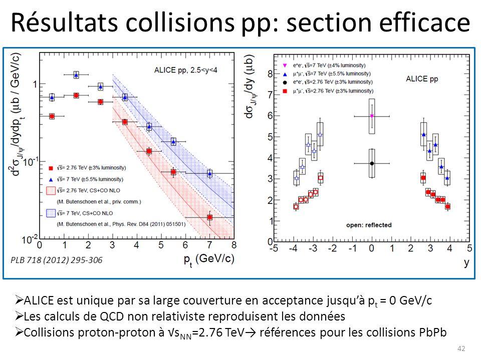 Résultats collisions pp: section efficace 42 PLB 718 (2012) 295-306 ALICE est unique par sa large couverture en acceptance jusquà p t = 0 GeV/c Les calculs de QCD non relativiste reproduisent les données Collisions proton-proton à s NN =2.76 TeV références pour les collisions PbPb