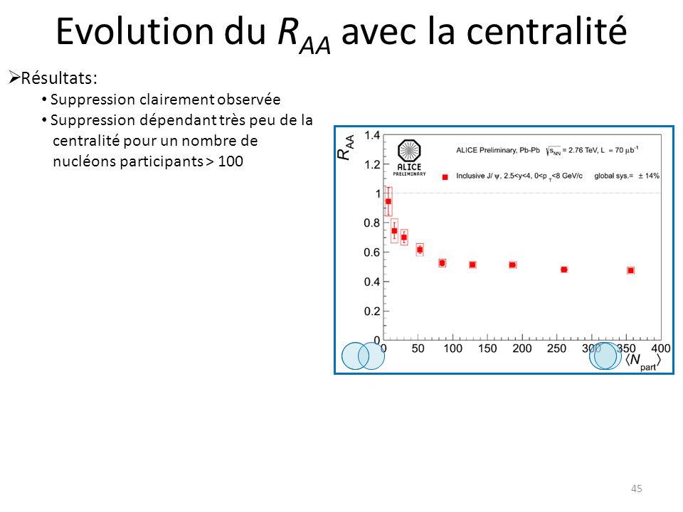Evolution du R AA avec la centralité 45 Résultats: Suppression clairement observée Suppression dépendant très peu de la centralité pour un nombre de nucléons participants > 100