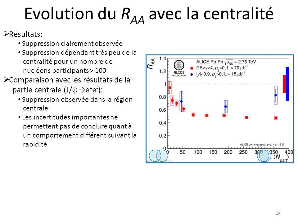 Evolution du R AA avec la centralité 46 Résultats: Suppression clairement observée Suppression dépendant très peu de la centralité pour un nombre de nucléons participants > 100 Comparaison avec les résultats de la partie centrale (J/ψe + e - ): Suppression observée dans la région centrale Les incertitudes importantes ne permettent pas de conclure quant à un comportement différent suivant la rapidité