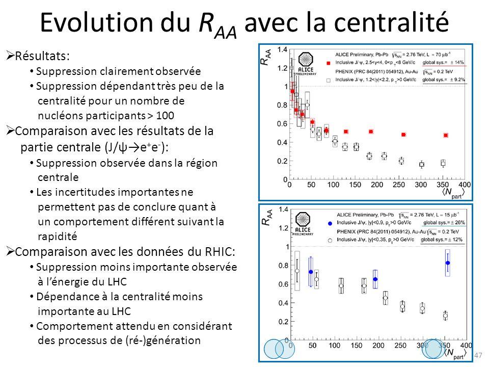 Evolution du R AA avec la centralité 47 Résultats: Suppression clairement observée Suppression dépendant très peu de la centralité pour un nombre de nucléons participants > 100 Comparaison avec les résultats de la partie centrale (J/ψe + e - ): Suppression observée dans la région centrale Les incertitudes importantes ne permettent pas de conclure quant à un comportement différent suivant la rapidité Comparaison avec les données du RHIC: Suppression moins importante observée à lénergie du LHC Dépendance à la centralité moins importante au LHC Comportement attendu en considérant des processus de (ré-)génération