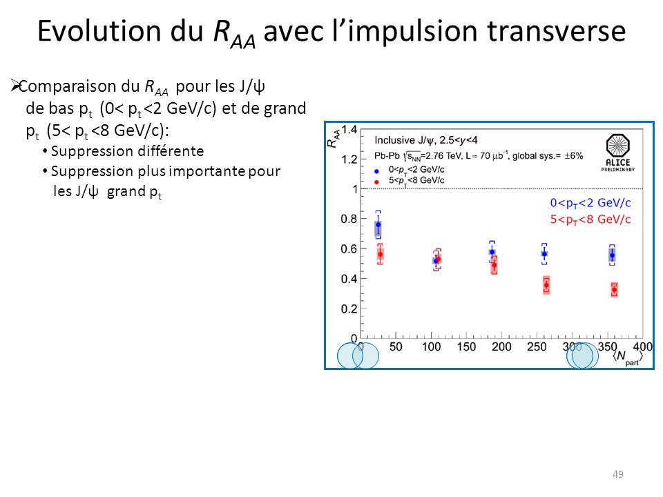 Evolution du R AA avec limpulsion transverse 49 Comparaison du R AA pour les J/ψ de bas p t (0< p t <2 GeV/c) et de grand p t (5< p t <8 GeV/c): Suppression différente Suppression plus importante pour les J/ψ grand p t