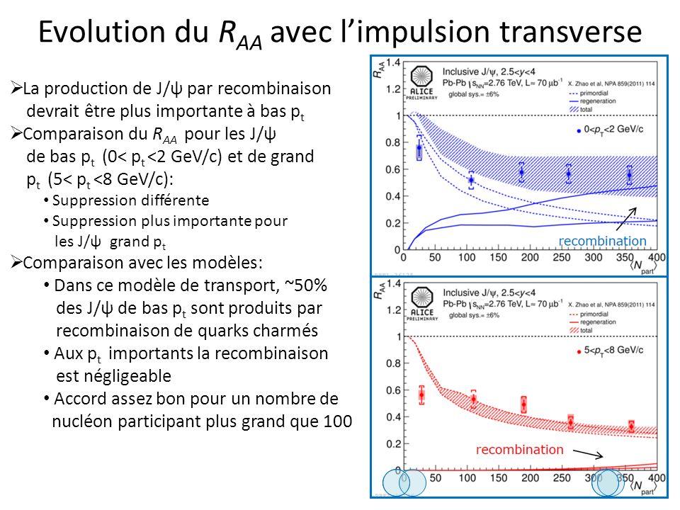 Evolution du R AA avec limpulsion transverse 50 La production de J/ψ par recombinaison devrait être plus importante à bas p t Comparaison du R AA pour les J/ψ de bas p t (0< p t <2 GeV/c) et de grand p t (5< p t <8 GeV/c): Suppression différente Suppression plus importante pour les J/ψ grand p t Comparaison avec les modèles: Dans ce modèle de transport, ~50% des J/ψ de bas p t sont produits par recombinaison de quarks charmés Aux p t importants la recombinaison est négligeable Accord assez bon pour un nombre de nucléon participant plus grand que 100