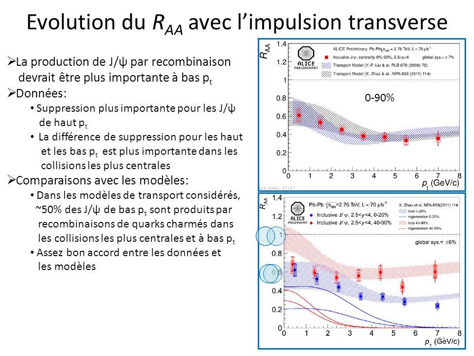 Evolution du R AA avec limpulsion transverse 51 La production de J/ψ par recombinaison devrait être plus importante à bas p t Données: Suppression plus importante pour les J/ψ de haut p t La différence de suppression pour les haut et les bas p t est plus importante dans les collisions les plus centrales Comparaisons avec les modèles: Dans les modèles de transport considérés, ~50% des J/ψ de bas p t sont produits par recombinaisons de quarks charmés dans les collisions les plus centrales et à bas p t Assez bon accord entre les données et les modèles 0-90%