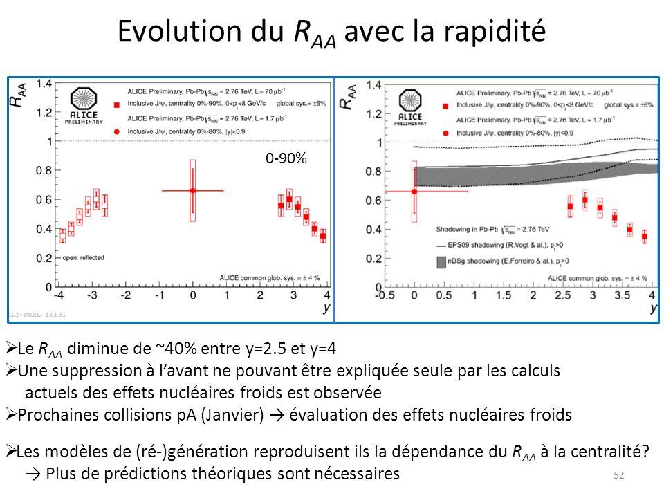 52 Evolution du R AA avec la rapidité Le R AA diminue de ~40% entre y=2.5 et y=4 Une suppression à lavant ne pouvant être expliquée seule par les calculs actuels des effets nucléaires froids est observée Prochaines collisions pA (Janvier) évaluation des effets nucléaires froids Les modèles de (ré-)génération reproduisent ils la dépendance du R AA à la centralité.